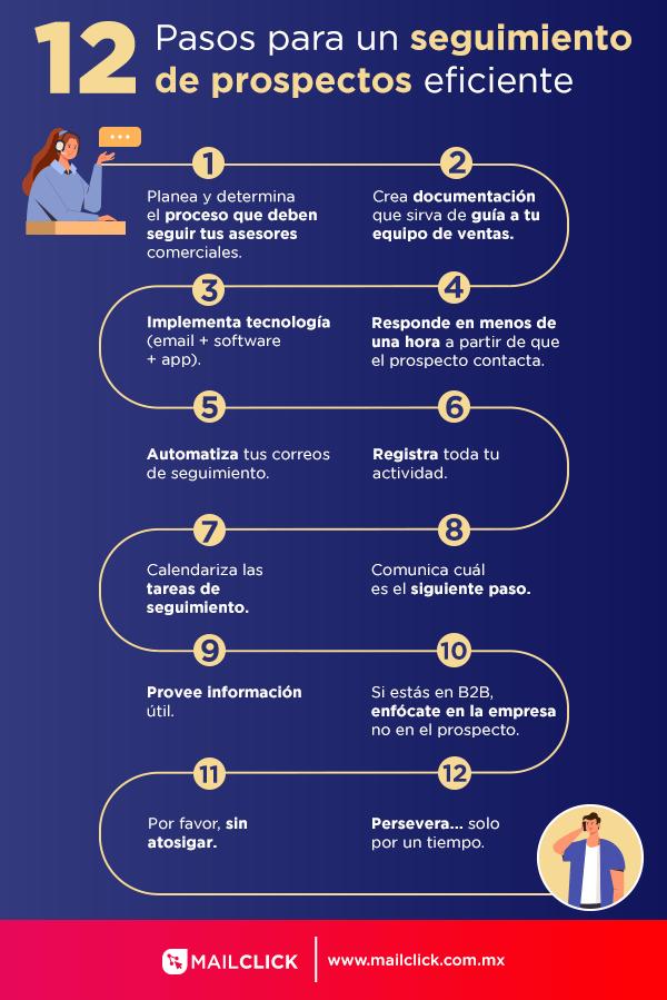infografia con los pasos para hacer seguimiento a prospectos