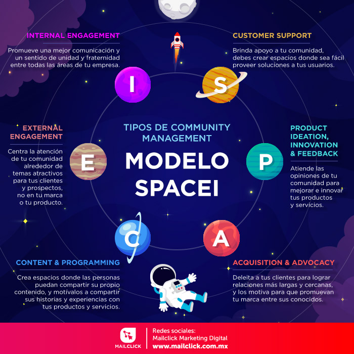 Infografía tipos de community management: modelo spacei.