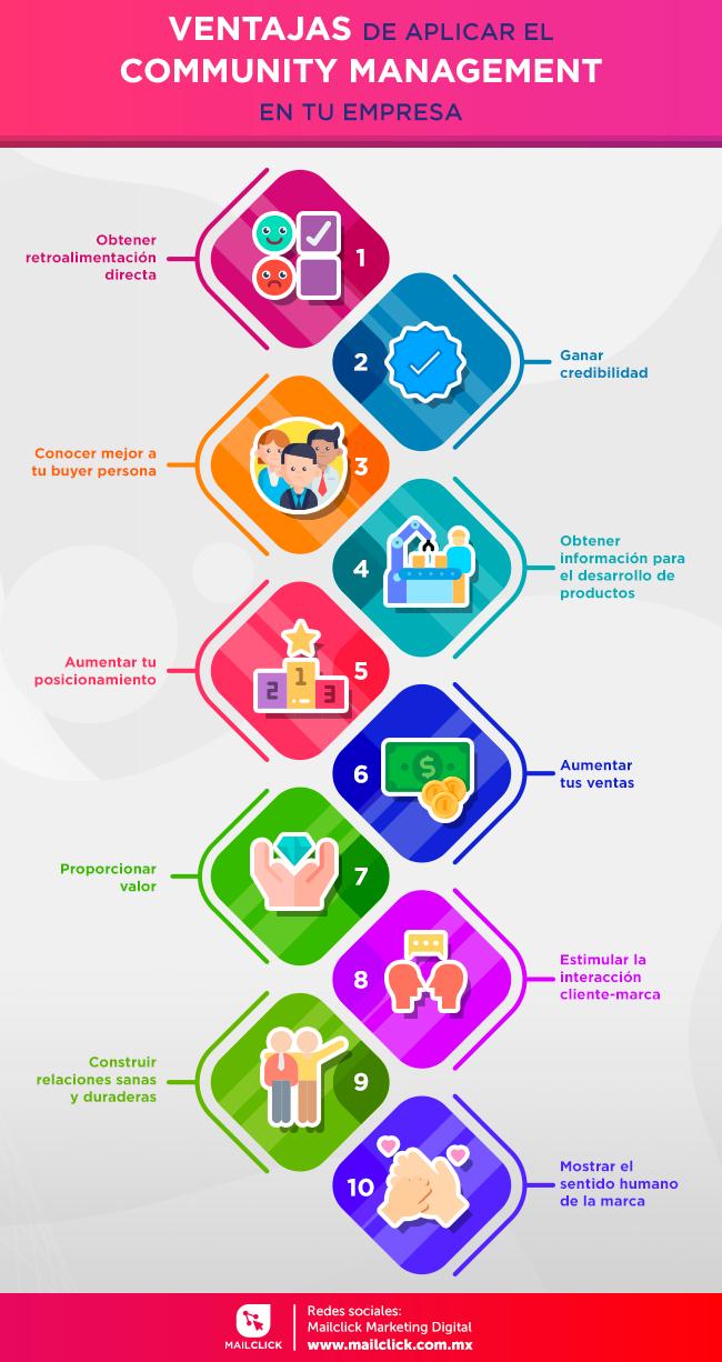 Infografía 10 ventajas de aplicar el community management en tu empresa