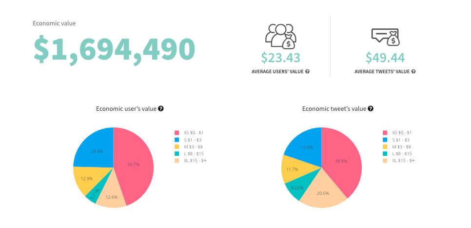 Vista de la información de hashtags en Tweet Binder