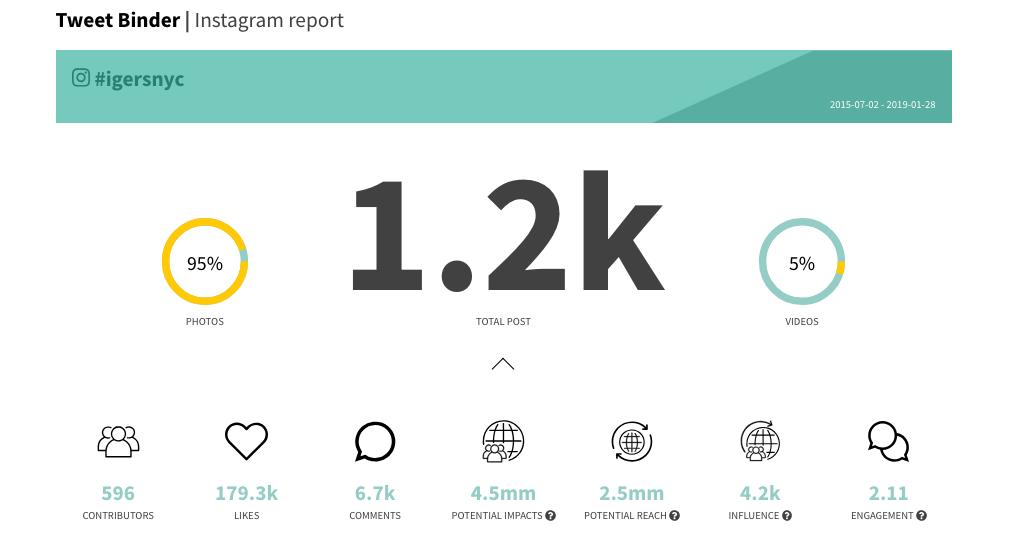Interacciones totales en el reporte de Instagram