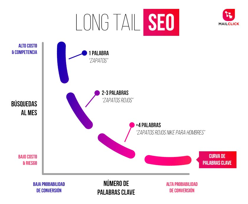Gráfica de Keywords de long tail SEO