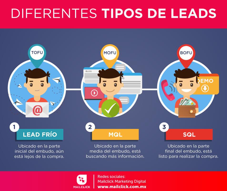 Imagen con la explicación de los diferentes tipos de leads que existen