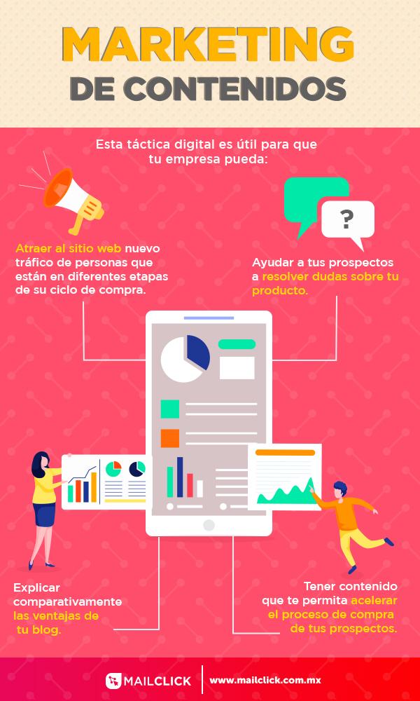 Infografía mostrando las ventajas del marketing de contenidos como una táctica digital