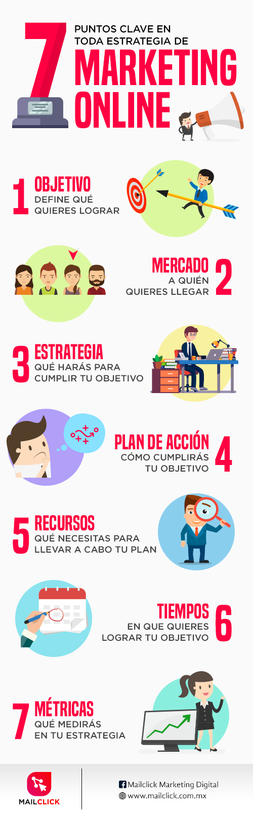 Infografía de los pasos clave en toda estrategia de marketing digital