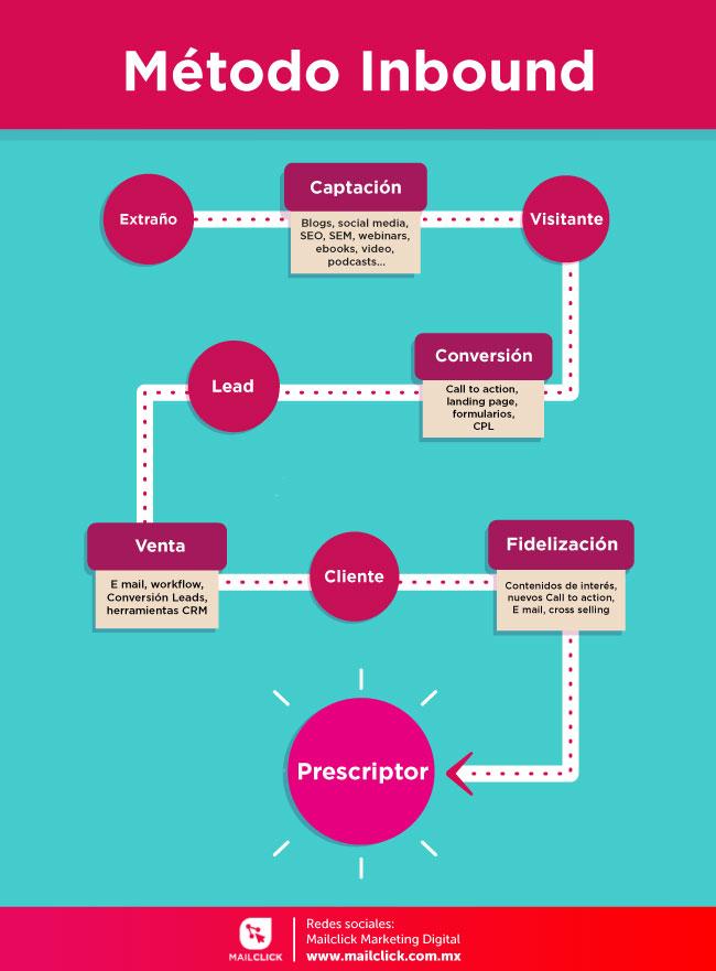 proceso de la metodología inbound