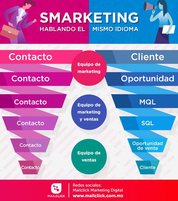 Infografía del proceso del lead entre el equipo de ventas y el equipo de marketing