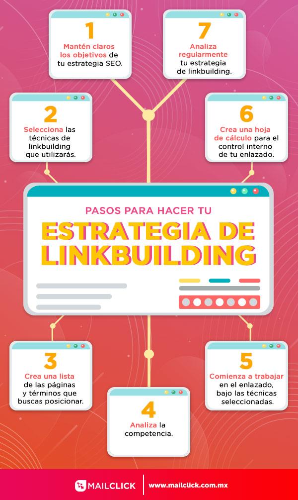 Infografía con los pasos para crear tu estrategia de linkbuilding