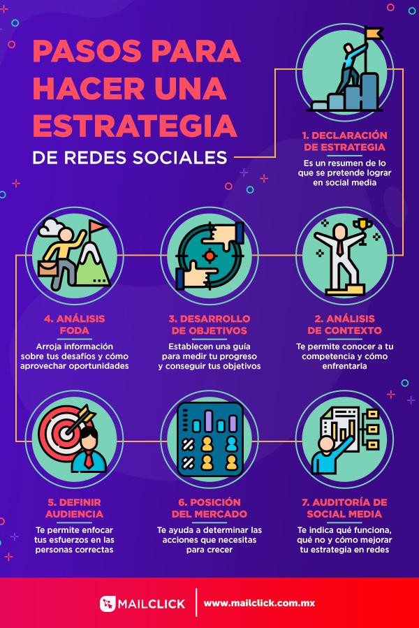 Infografía que muestra los elementos de una estrategia en redes sociales