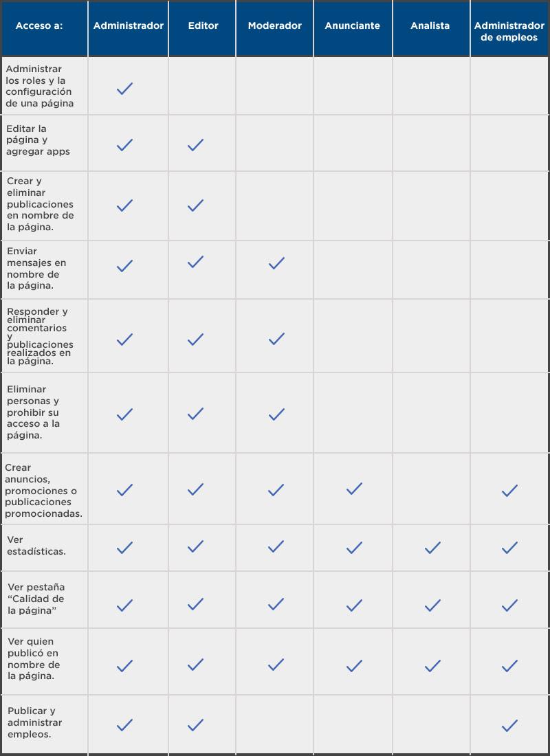 Cuadro mostrando los accesos de cada rol