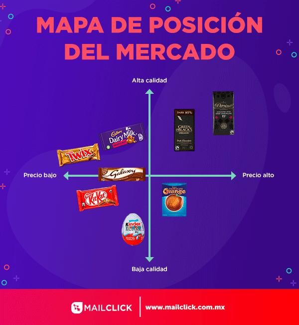 Infografía que muestra la posición del mercado de algunos productos