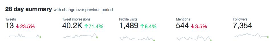 Vista previa de una sección del inicio en el panel de Twitter Analytics