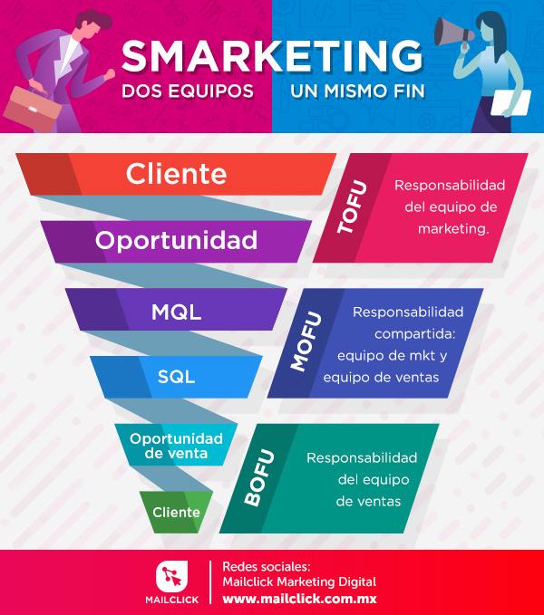 Infografía sobre el smarketing sobre la relación entre el embudo de ventas y el de marketing.