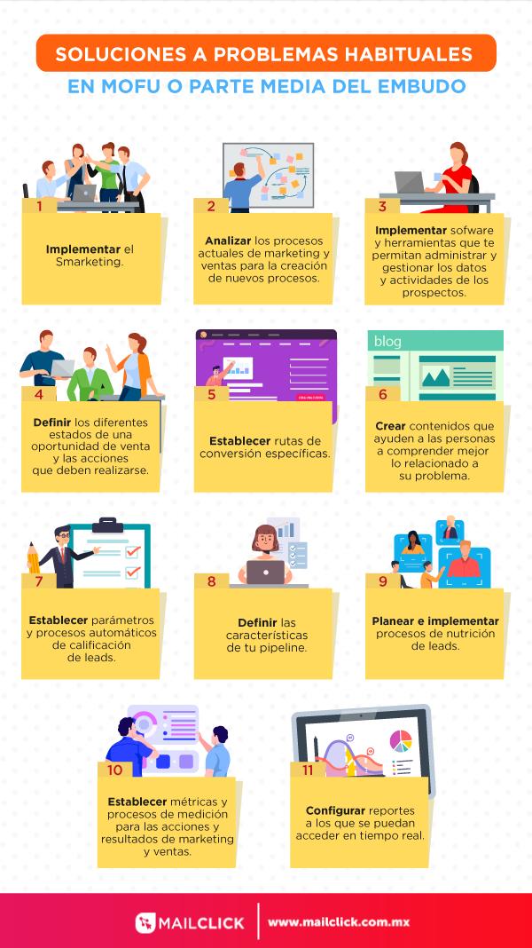 Infografía con 11 soluciones a los problemas comunes de marketing y ventas en la parte media del embudo de ventas o MOFU