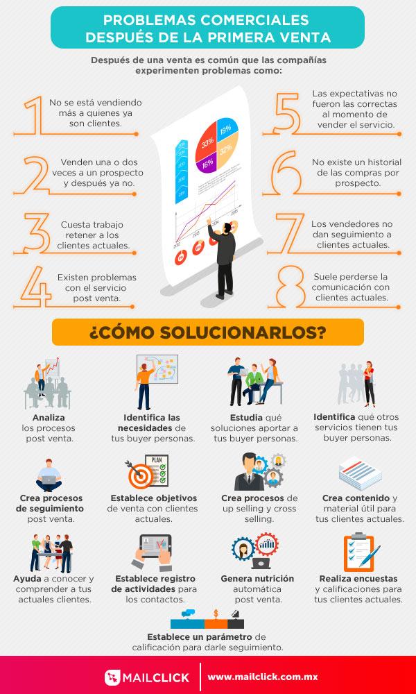 Infografia de los problemas comunes de marketing y ventas en postventa