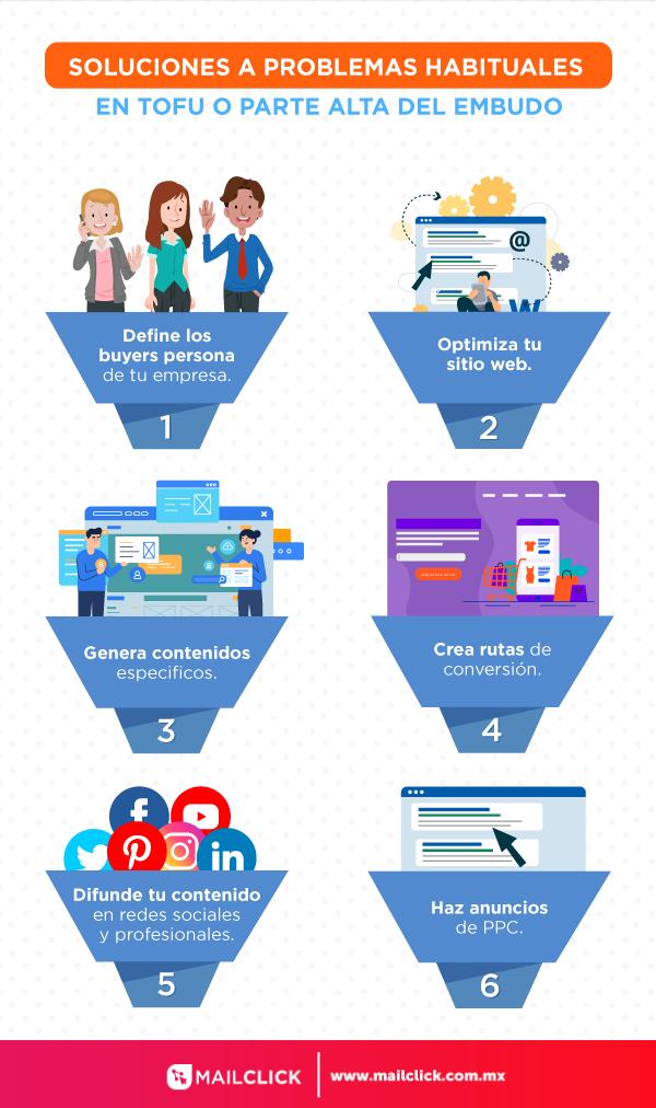 Infografía con las soluciones a los problemas de mercadotecnia y ventas del TOFU o parte alta del embudo de ventas