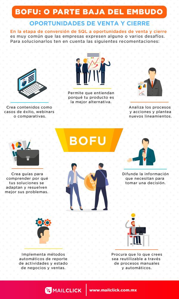 Infografía de las soluciones a los problemas de mercadotecnia y ventas del BOFU o la parte baja del embudo de ventas