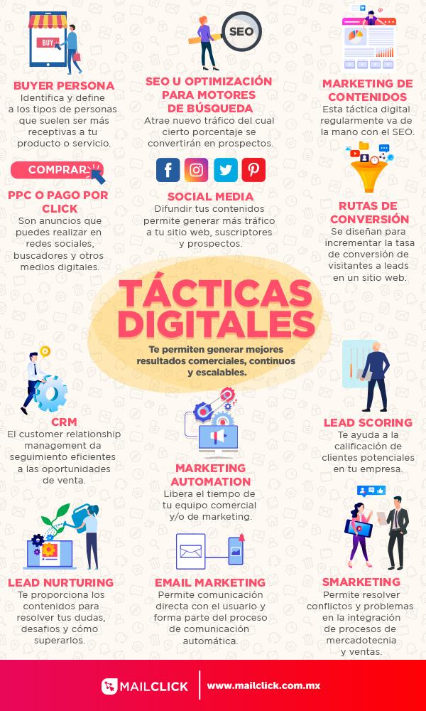 Infografía explicando los tipos de tácticas digitales