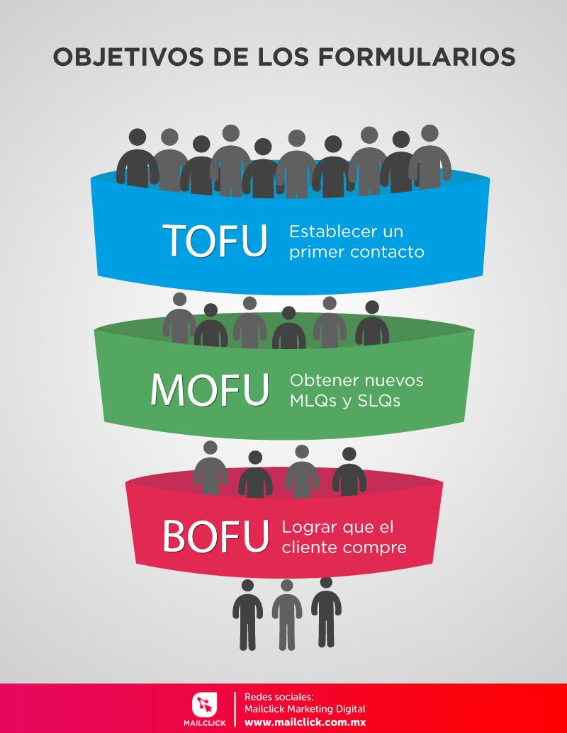 Embudo de marketing y ventas con los objetivos de los formularios según las etapas