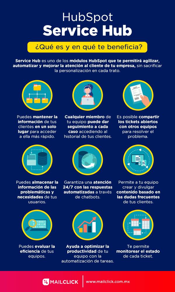 Infografía Hubspot Service Hub definición y beneficios
