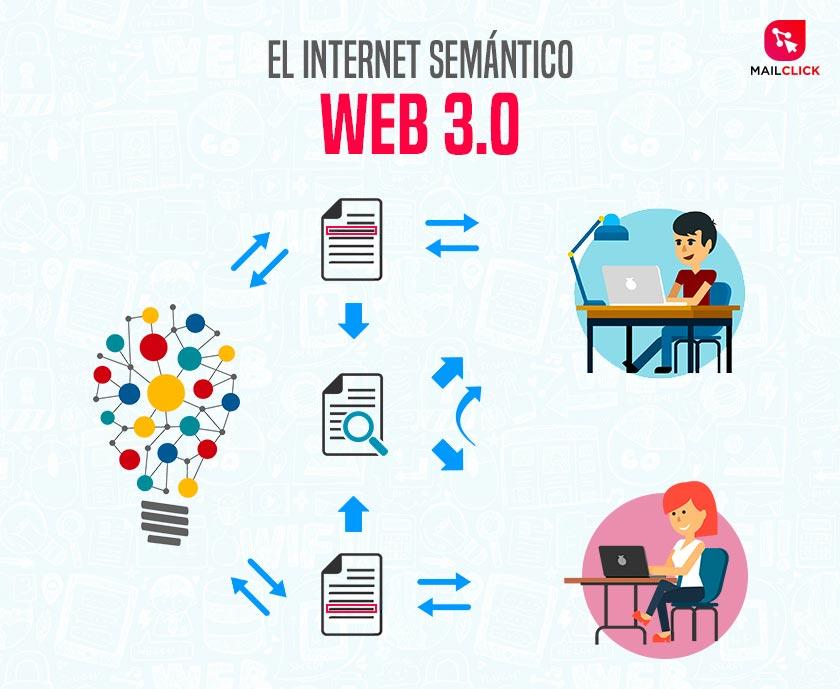 Ilustración web 3.0 o web semántica